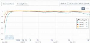 にゃんこ大戦争のGoogle Playでのランキング推移(App Annieより)  一気に上がってその後も上位をキープしている。