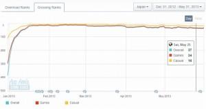 こちらは売上げランキングの推移(App Annieより)ゲームらしいゲームが売上げランキングで上位に入ることはにゃんこ大戦争以前まではほとんど無かった。