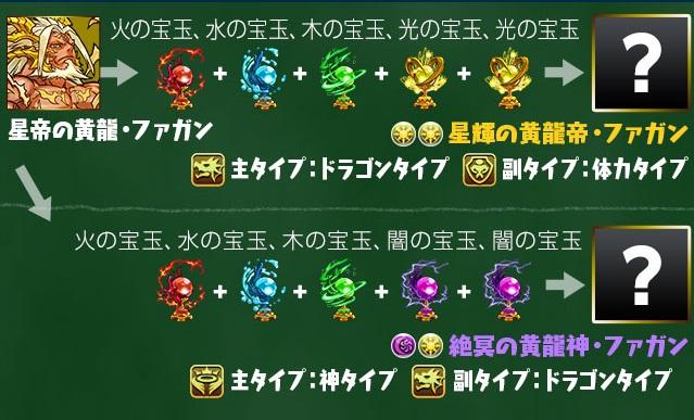 「星帝の黄龍・ファガン」究極進化表