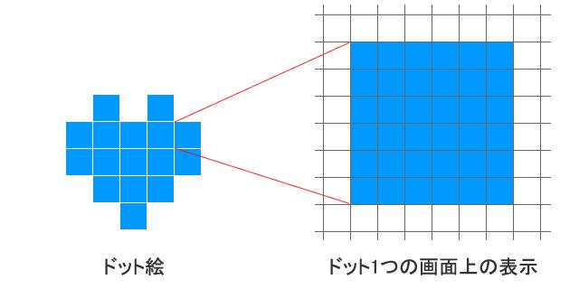 1つのドット(点)を画面に表示するときは縦横6倍のピクセルを使って表している。