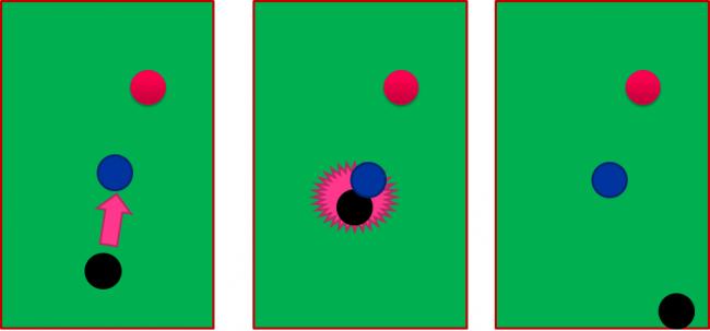 ピンボールの場合対象物にあたると跳ね返る。