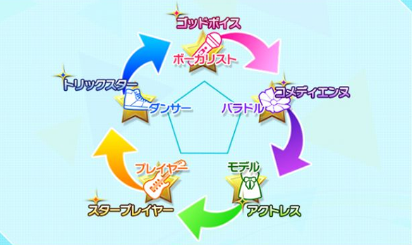 ヘルプ→プレイヤーのステータス→プレイヤーのタイプに相関図が載っているので弱点を調べたいときはそこをチェック。
