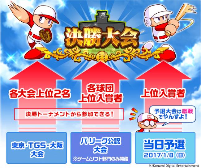 東京、TGS、大阪大会の上位プレイヤーと各球団代表プレイヤーが決勝で激突する。