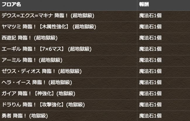 降臨チャレンジ!【ノーコン】 フロア