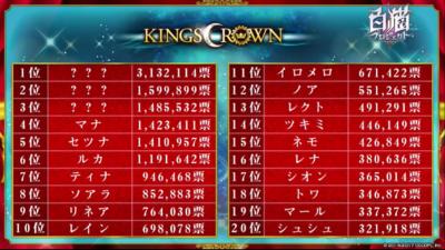 KINGS投票